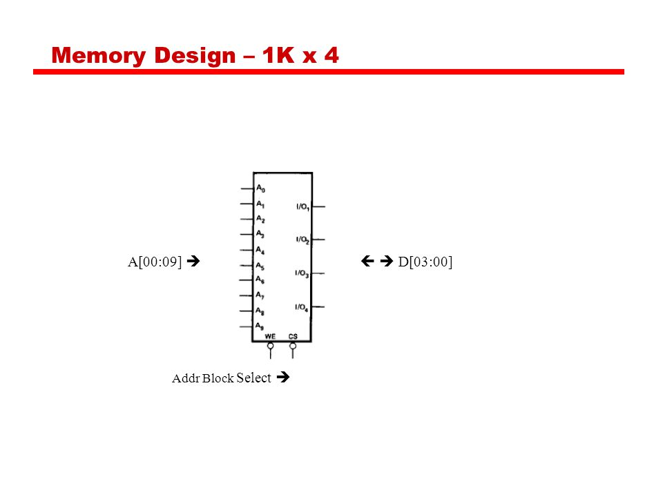 Memory Design – 1K x 4 A[00:09]    D[03:00] Addr Block Select 